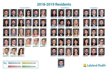 2018 Resident Facesheet